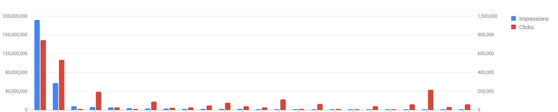 Google Ads report