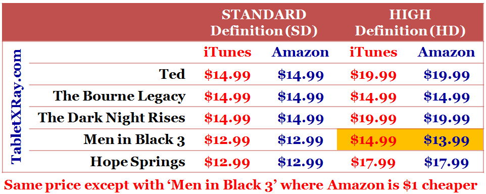 Amazon Instant Video and iTunes Video Purchase Price comparison