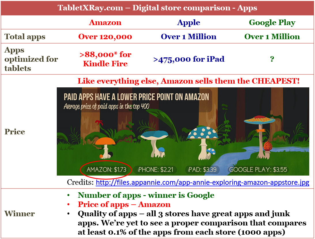 Amazon app store vs Appple Appstore vs Google Play App Comparison