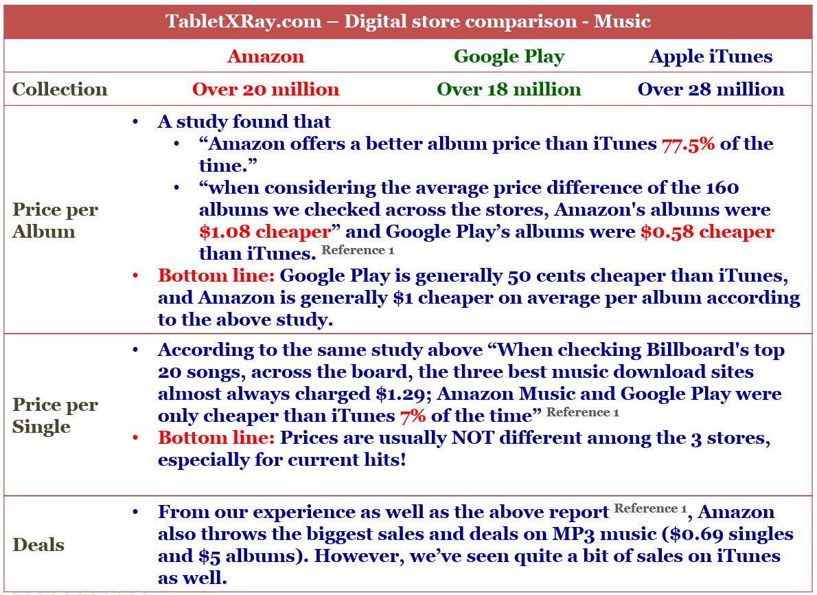 Amazon digital store vs iTunes vs Google Play Comparison for Music