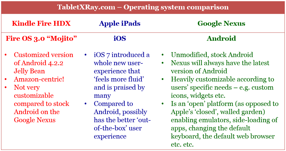 Apple iPad vs Kindle Fire HDX vs Google Nexus Operating system comparison