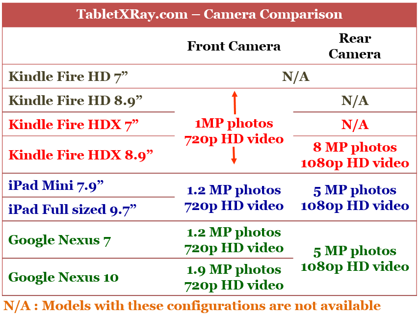 Front and Rear Camera Comparison of Kindle Fire HDX, ipad and Google Nexus tablets
