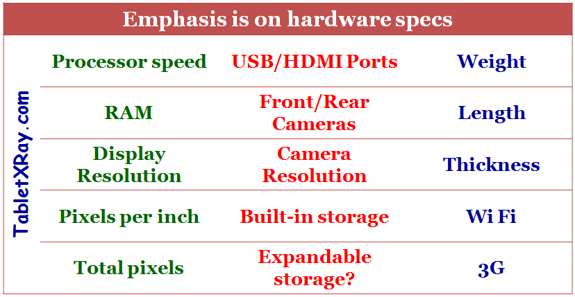 Hardware specs of tablet computers