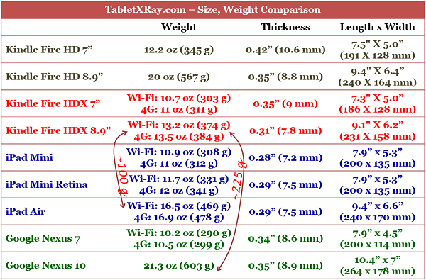 Weight, thickness, length and width comparison