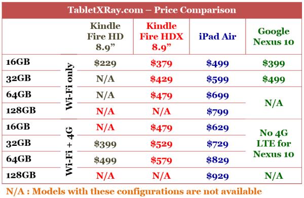 "Kindle Fire HDX 8.9"" vs iPad Air vs Nexus 10 Price Comparison"