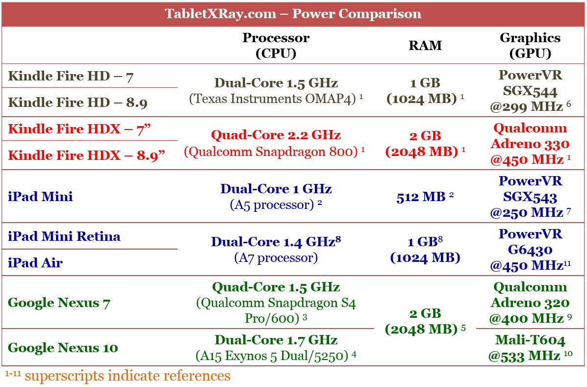 Kindle Fire HDX vs Apple iPad Mini vs Google Nexus 7 CPU RAM GPU Specs Comparison