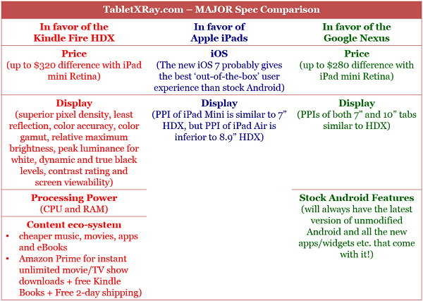 Kindle Fire HDX vs Google Nexus 7 vs Apple iPad Major Spec Comparison