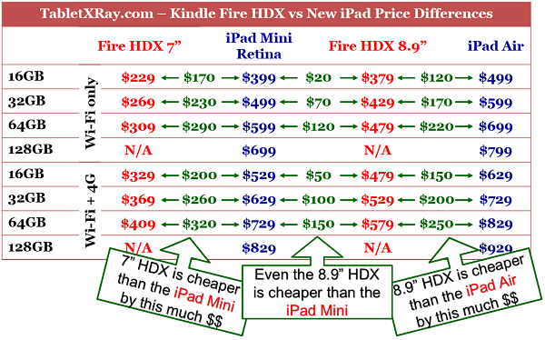"Kindle Fire HDX 8.9"" vs iPad Air vs Nexus 10 Price Differences"