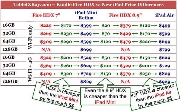 "Kindle Fire HDX 8.9"" vs iPad Air vs Nexus 10 Price Differences"