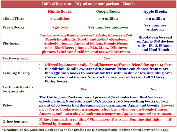 Kindle Book Store vs iBook Store vs Google Bookstore comparison