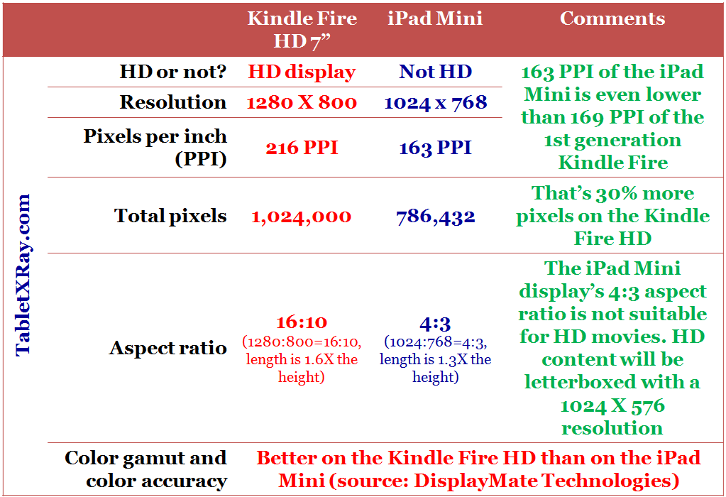 ipad mini and kindle fire hd dispaly comparison