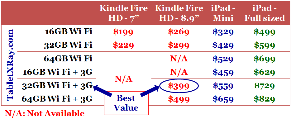 Kindle Fire HD vs iPad price comparison chart