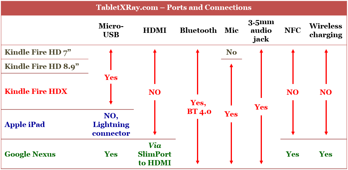 Comparison of Ports and Connections available