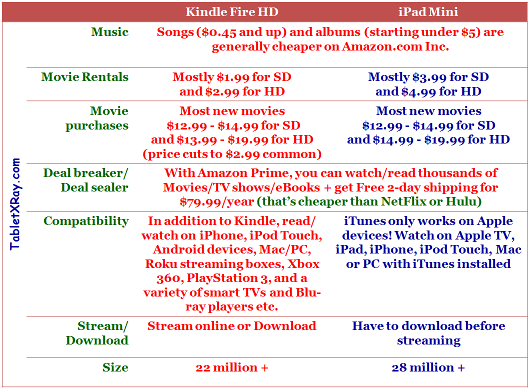 iTunes vs Amazon Digital Store Comparison Chart