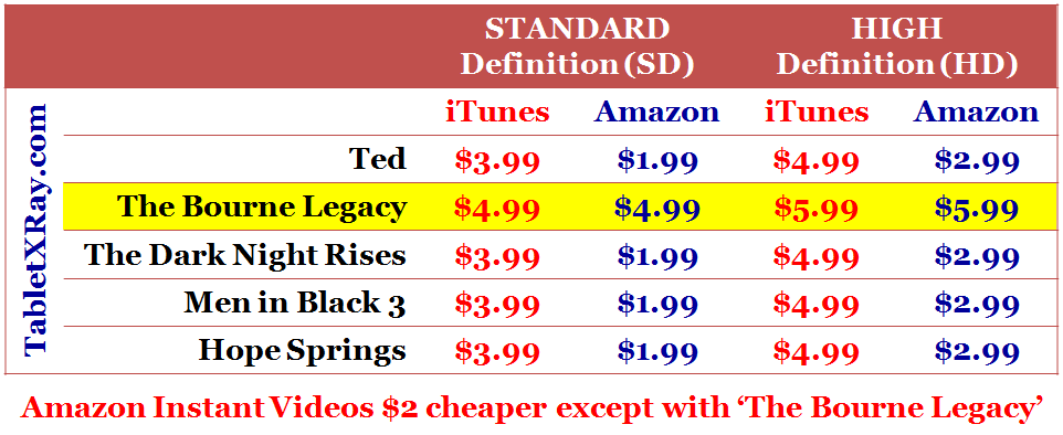 iTunes vs Amazon Instant Video Rental Price Comparison