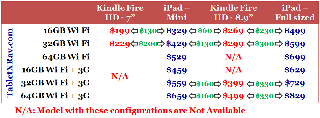 Price differences between the specific models of Apple iPad and Kindle Fire