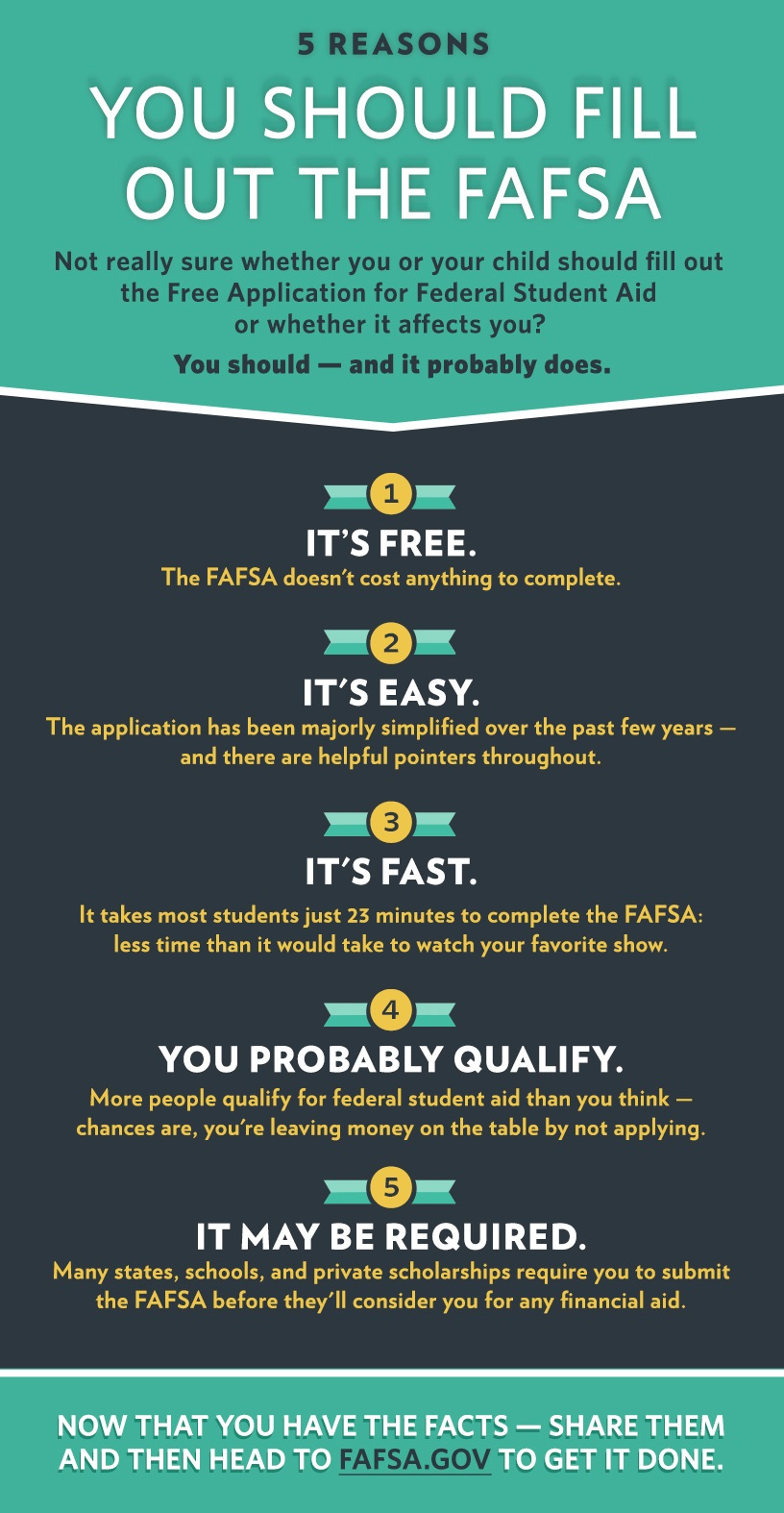 If youre a student, a parent, or just know someone who is, this is relevant to you: Youre probably leaving money on the table by not filling out the Free Application for Federal Student Aid (FAFSA)