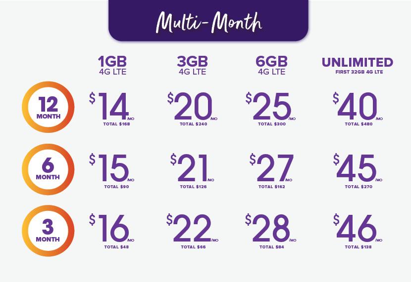 Ultra Multi-Month Plans