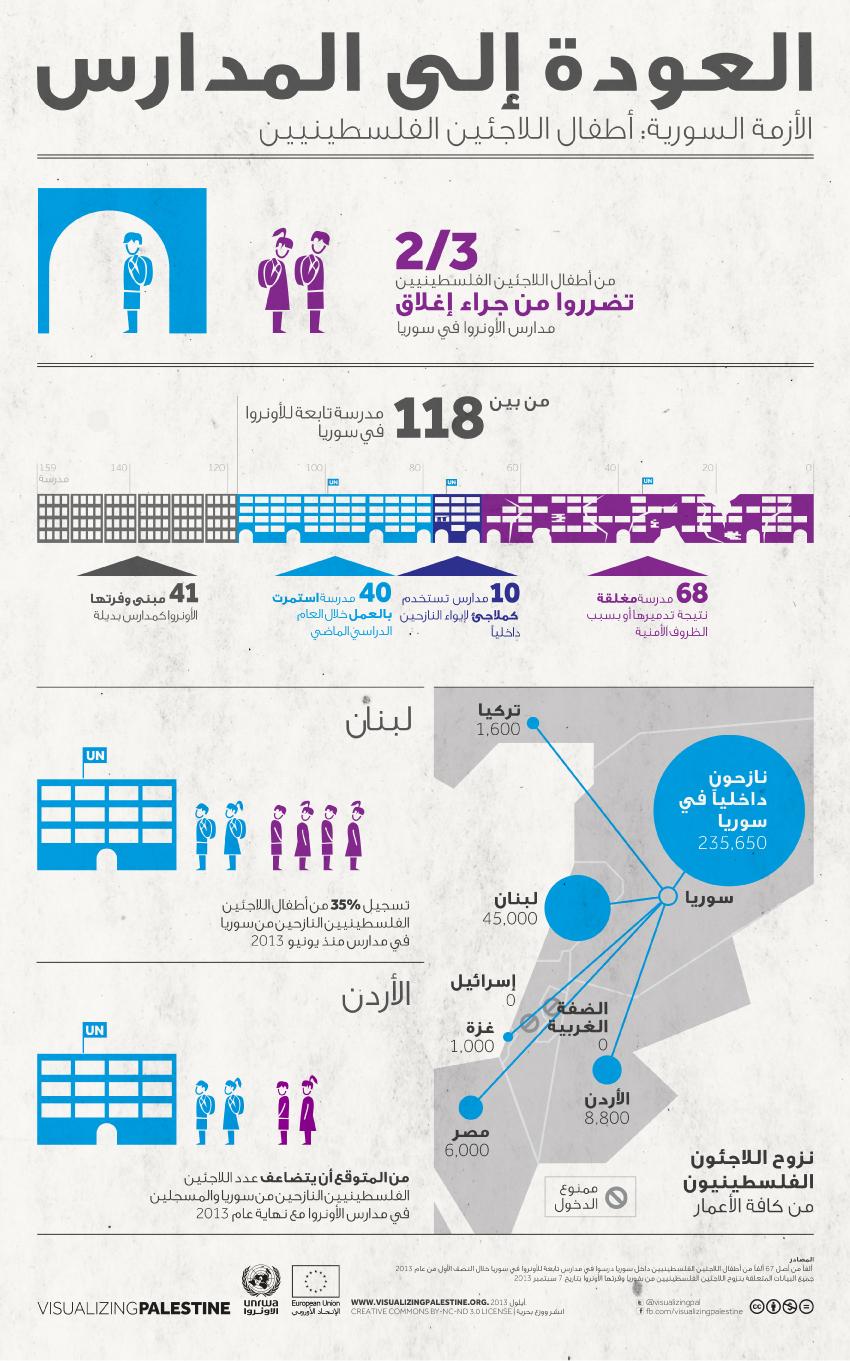 العودة إلى المدارس: الأزمة السورية - أطفال اللاجئين الفلسطينيين