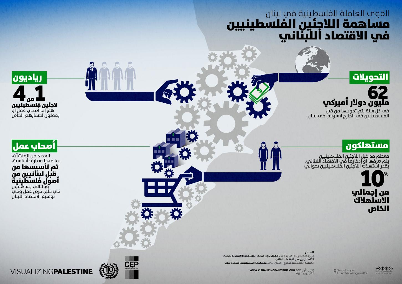القوى العاملة الفلسطينية في لبنان - مساهمة الاجئين الفلسطينيين في الاقتصاد اللبناني