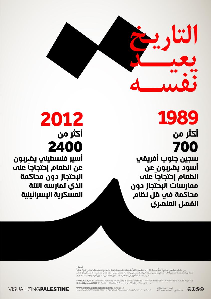 الإضراب عن الطعام في عام 1989 جنوب أفريقيا و 2012 إسرائيل / فلسطين