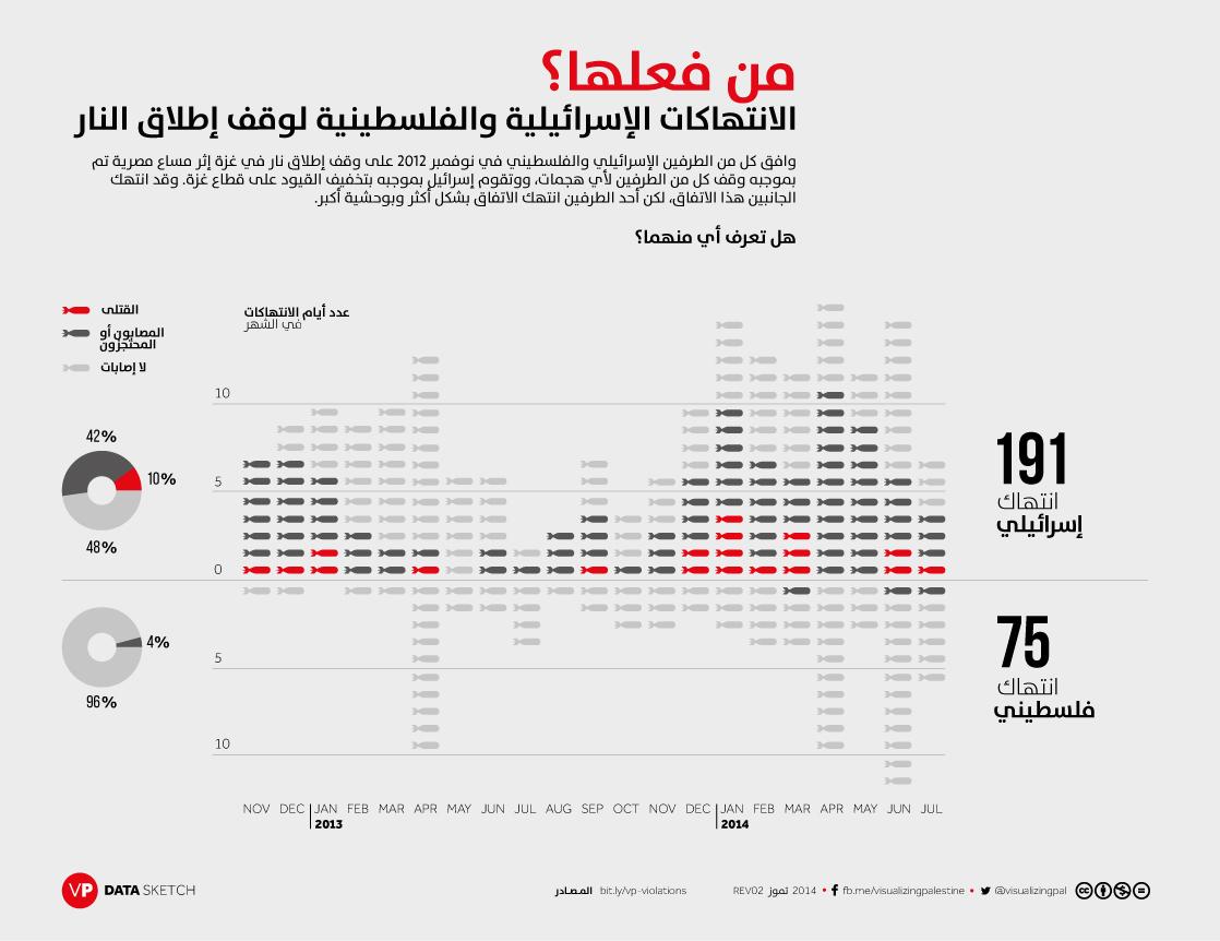 من فعلها : الانتهاكات الإسرائيلية والفلسطينية لوقف إطلاق النار