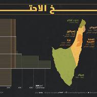 تاريخ الاحتلال