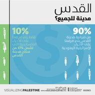 مدينة للجميع؟ الميزانية التمييزية في القدس