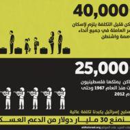 اوقفوا 30 مليار دولار من المساعدات العسكرية لاسرائيل - بيوت