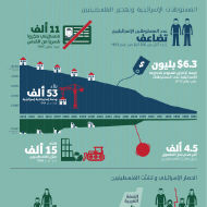 عشرون عاماً من المحادثات: تبقي الفلسطينيين تحت الإحتلال