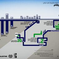 القوى العاملة الفلسطينية في لبنان - حقائق و ارقام