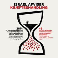 Israel Afviser Kræftbehandling