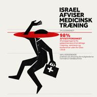 Israel Afviser Medicinsk Træning