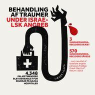 Behandling af Traumer, Under Israelsk Angreb