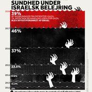 Gazas Adgang Til Sundhed Under Israelsk Belejring