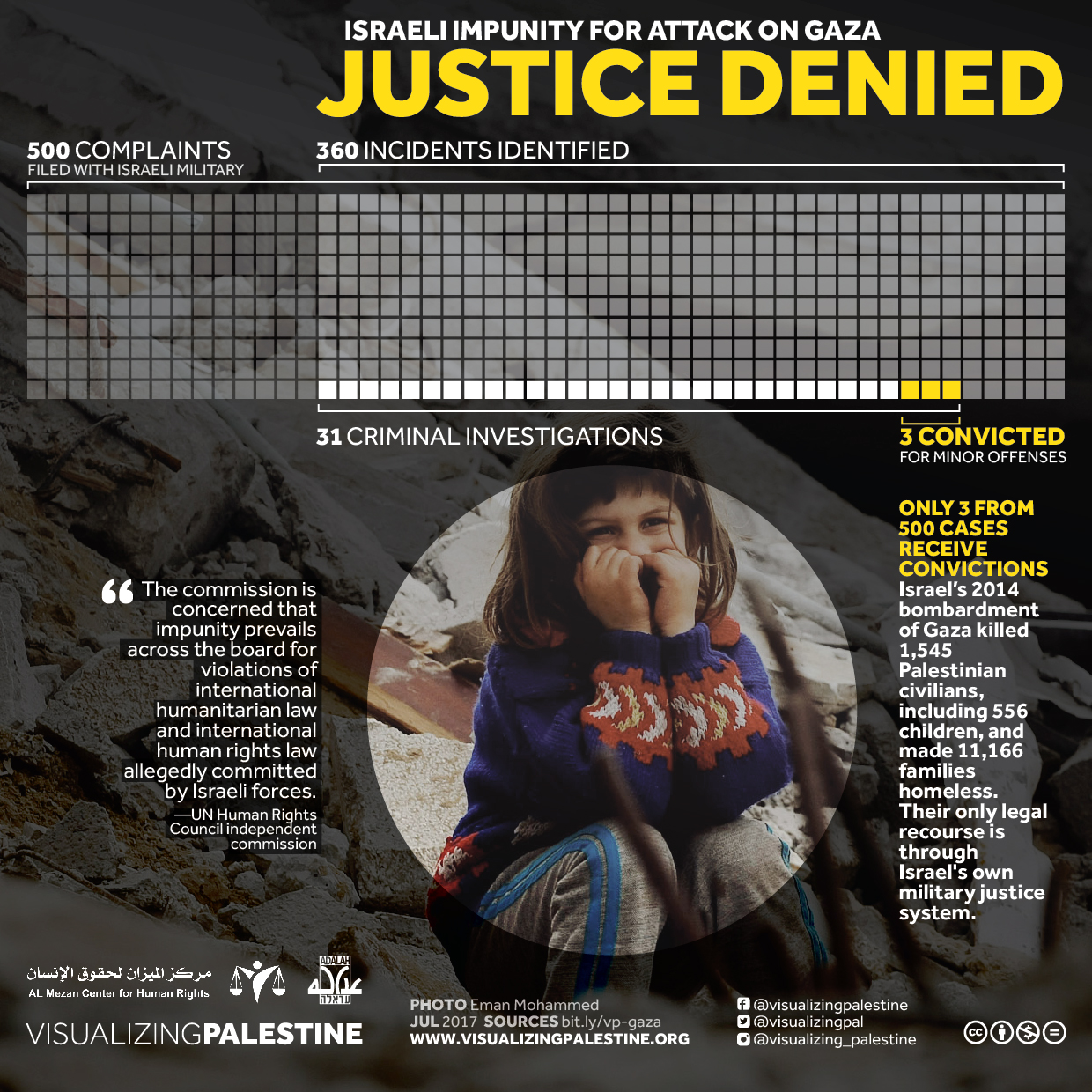 Justice Denied: Israeli Impunity for Attack on Gaza