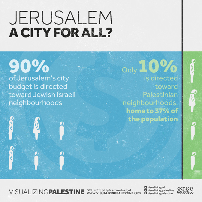 A City for All? Discriminatory Budgeting in Jerusalem