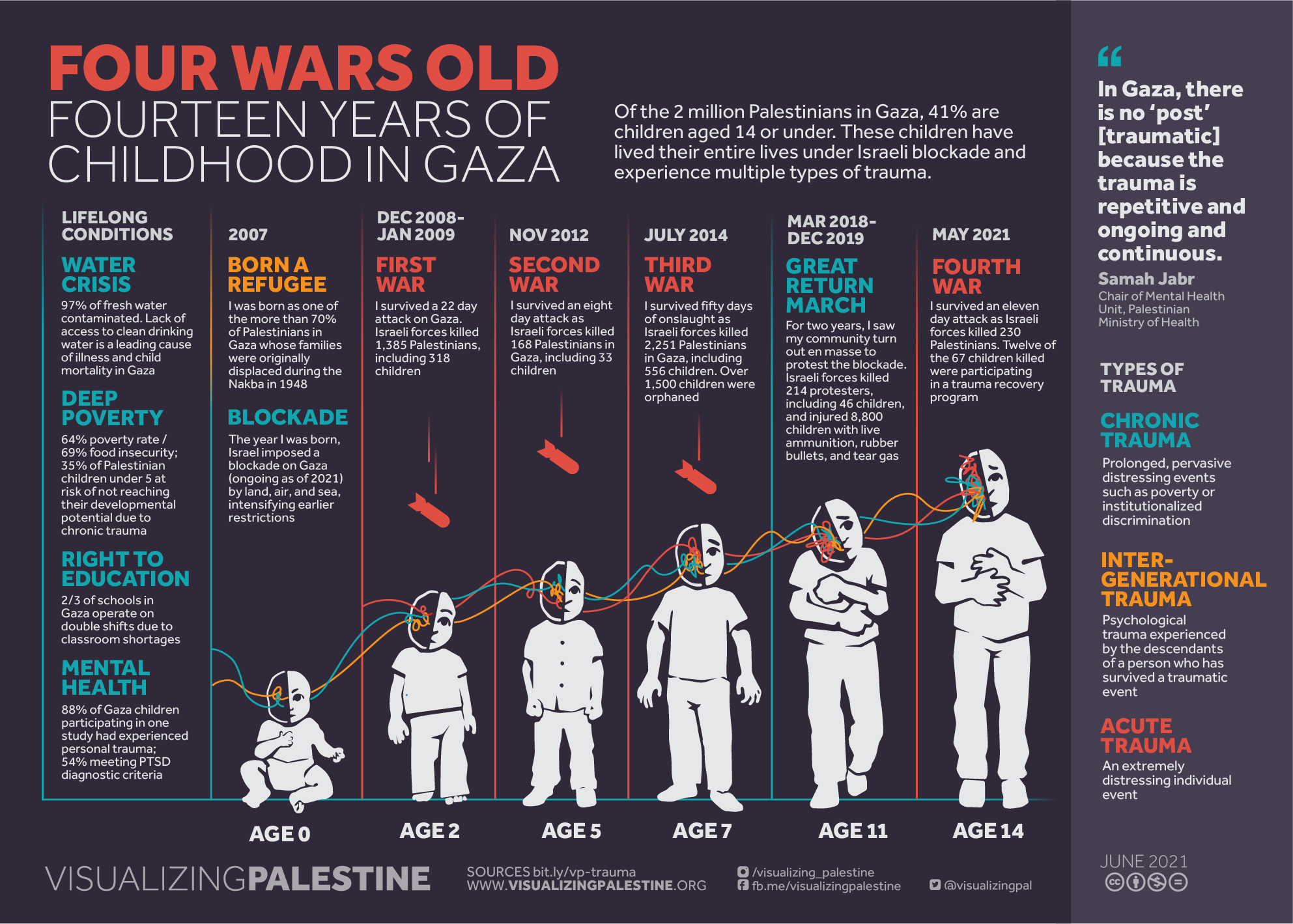 Four Wars Old: Fourteen Years of Childhood in Gaza