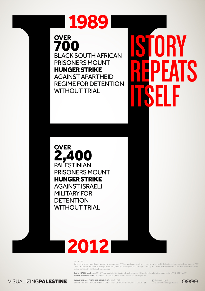 Hunger Strikes In 1989 South Africa And 2012 Israelpalestine