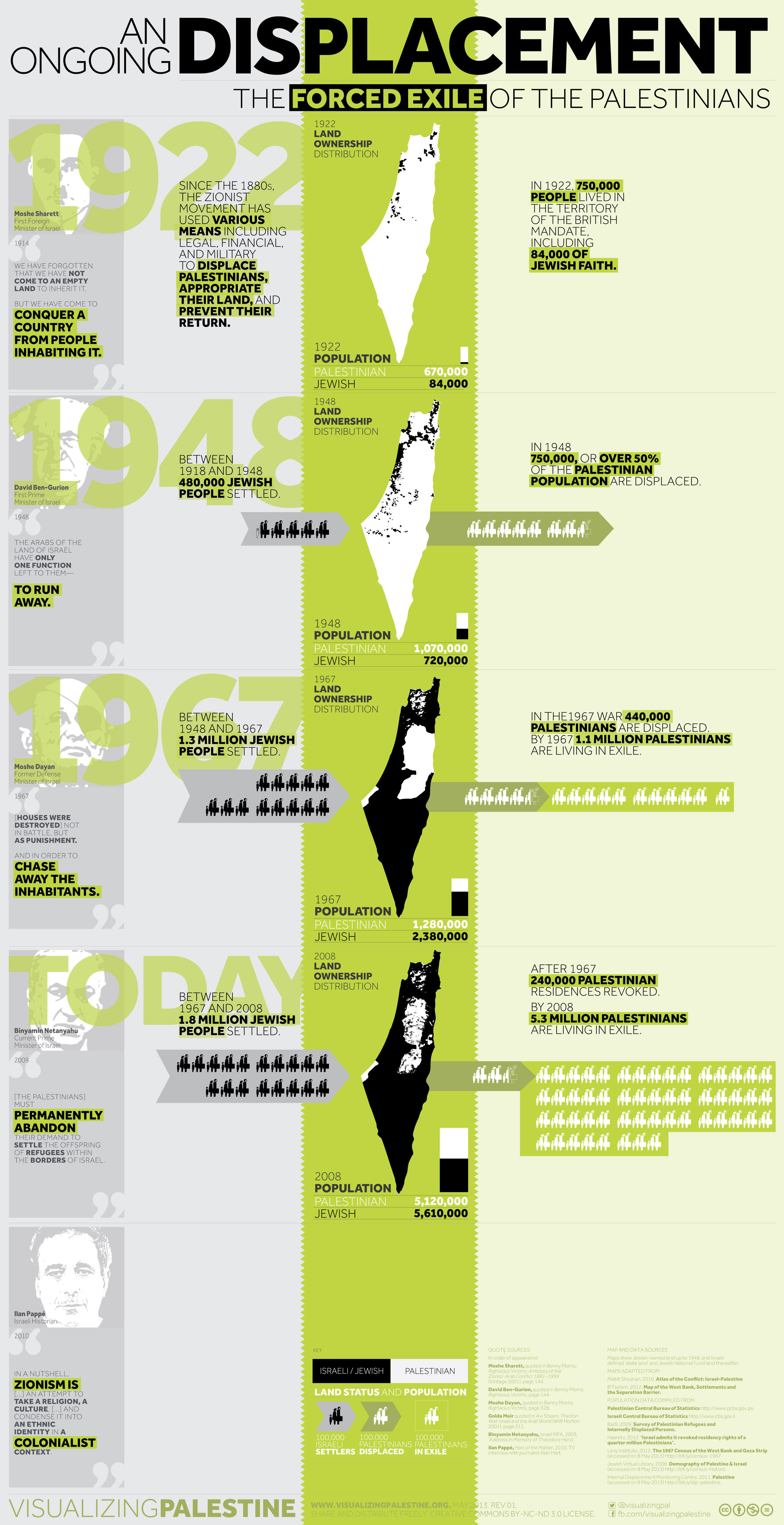 An Ongoing Displacement - The Forced Exile of the Palestinians