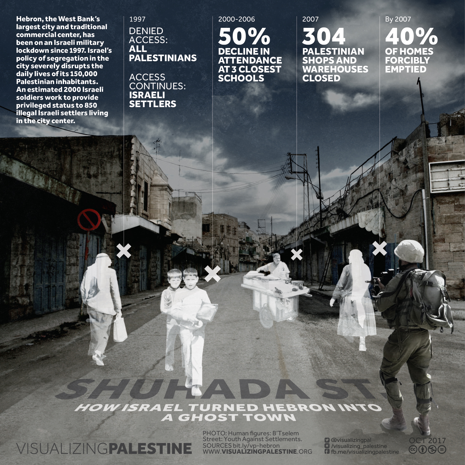 Shuhada Street: How Israel Turned Hebron into a Ghost Town