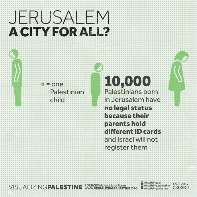 A City for All? 10,000 Palestinian Children with No Legal Status