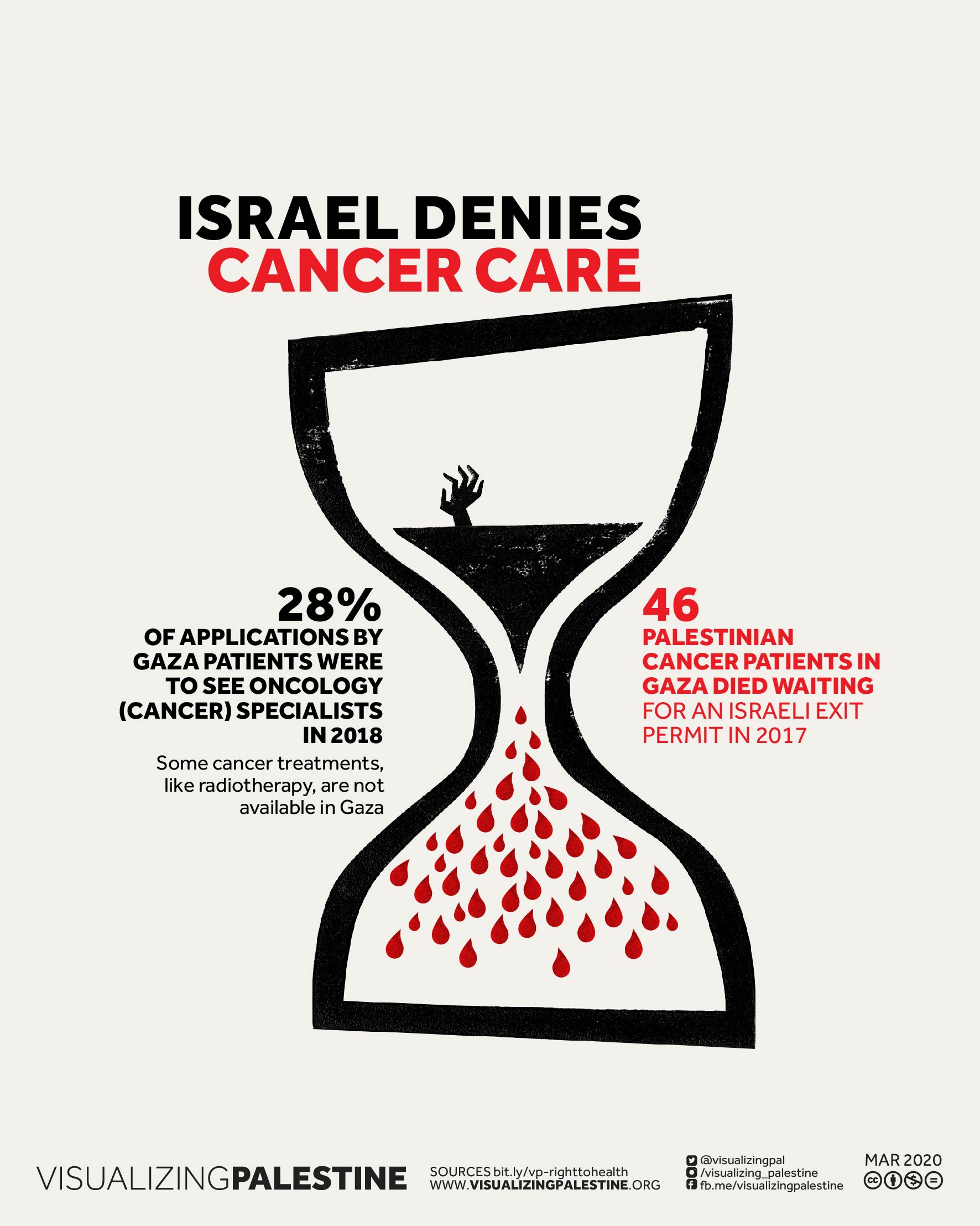 Israel Denies Cancer Care