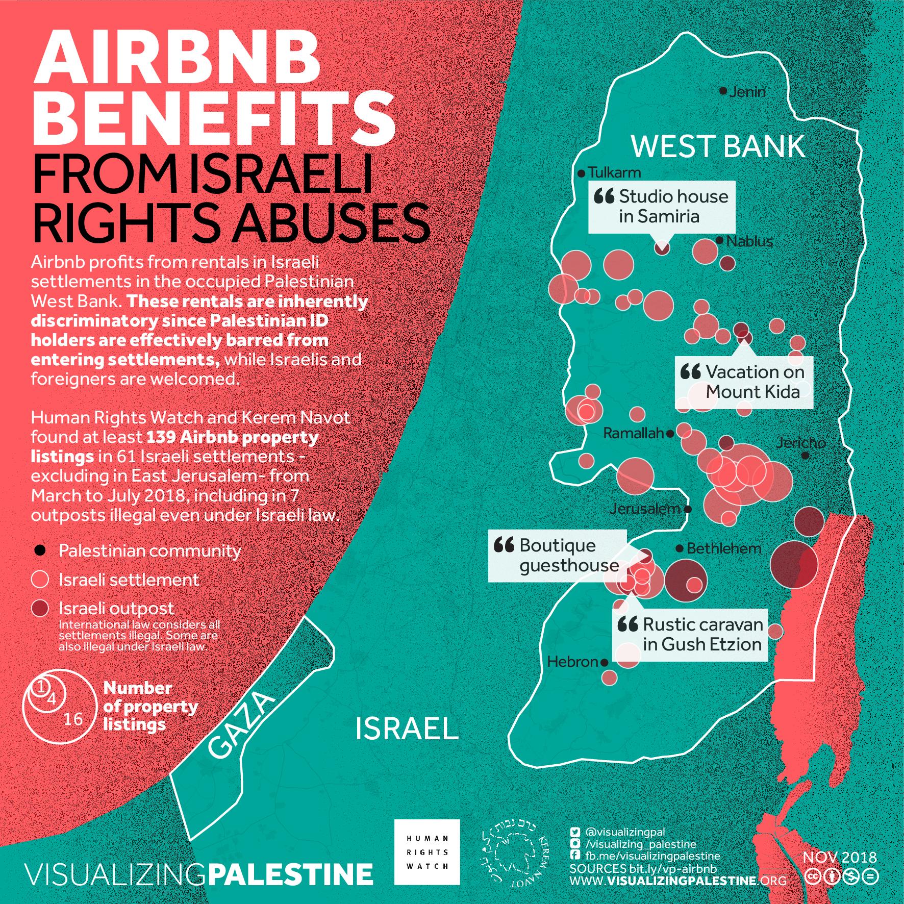 AirBnB & Israeli Abuses