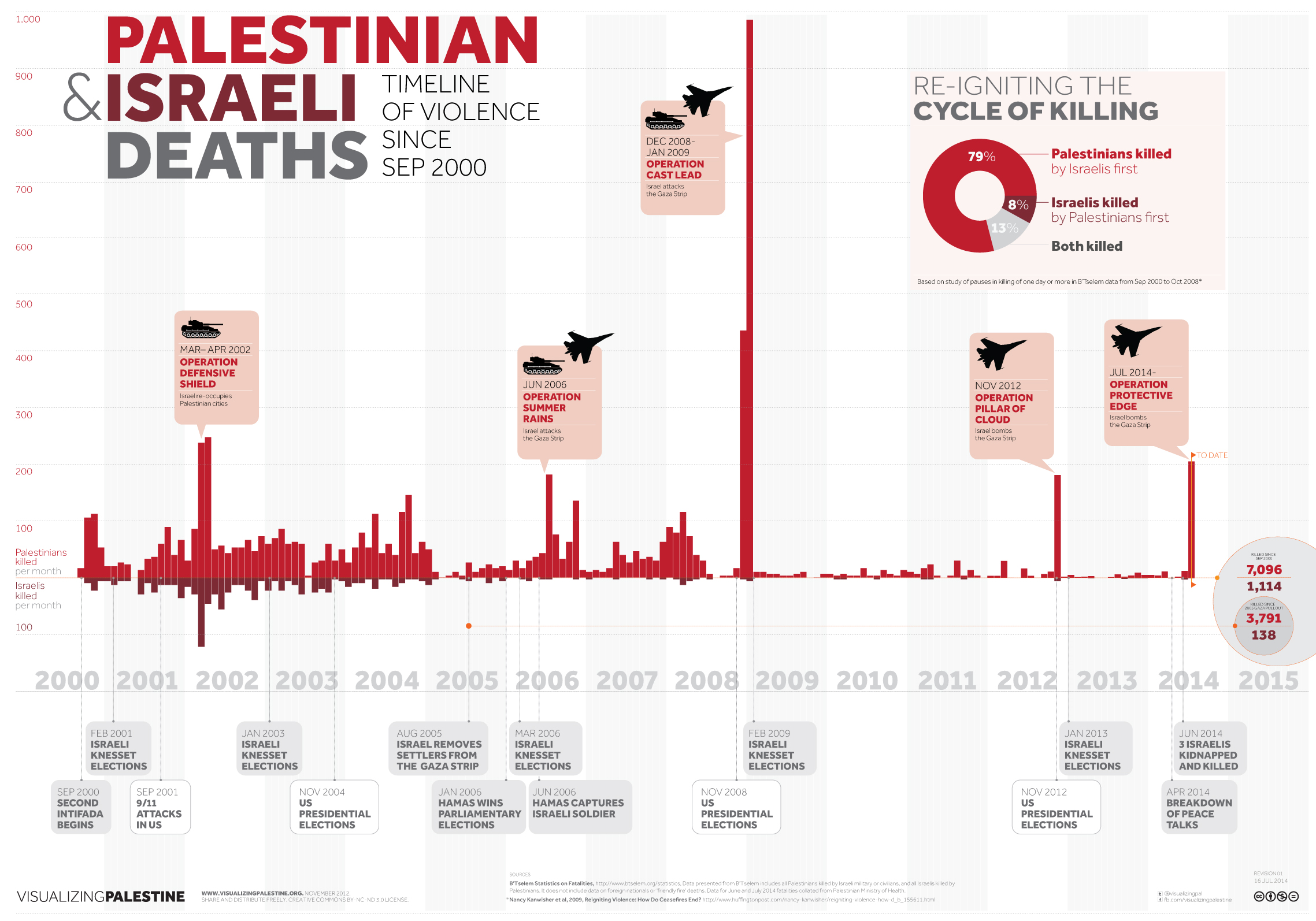 Palestinian and Israeli Deaths: Timeline of Violence Since September 2000