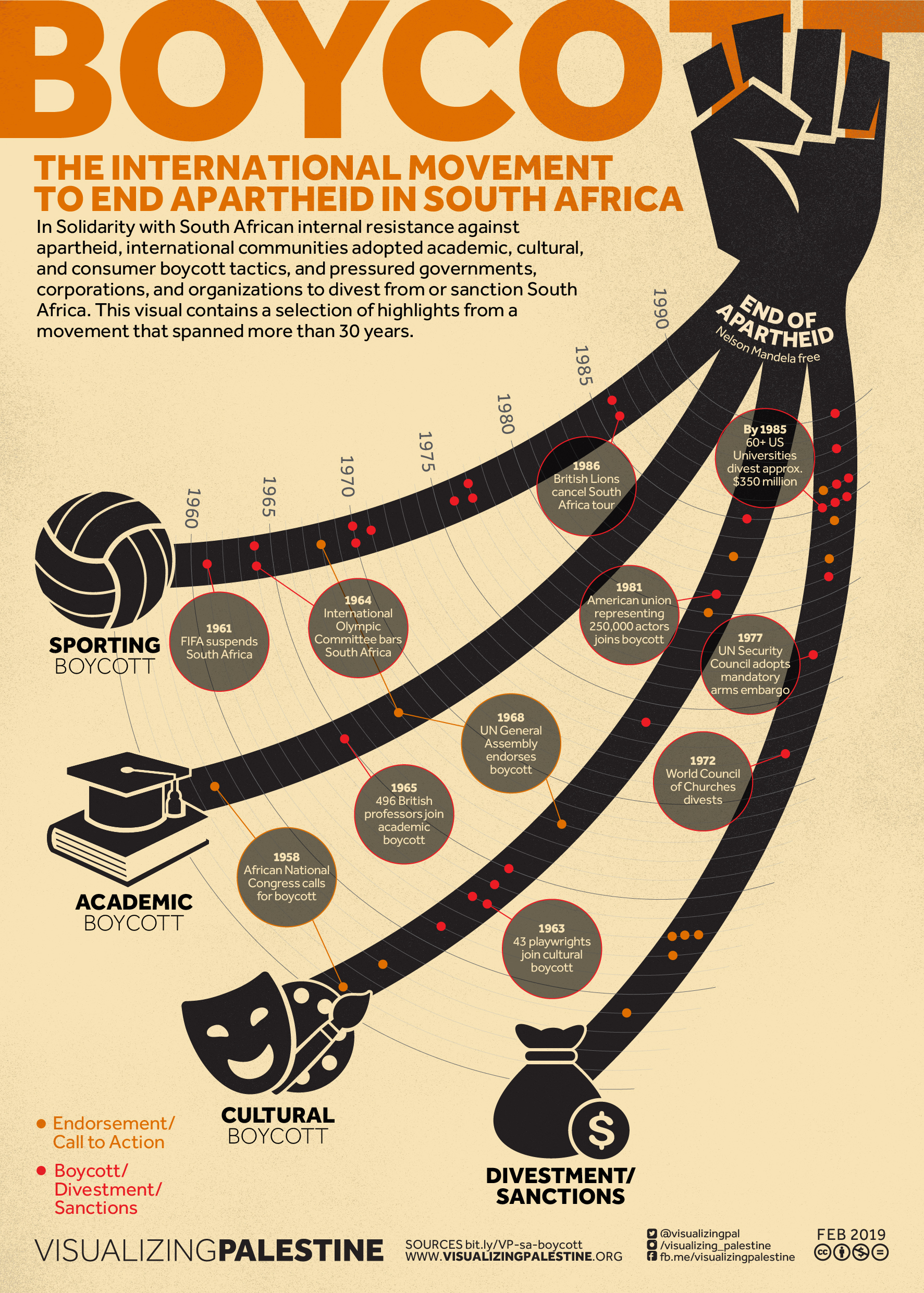 Boycott: The International Movement to End Apartheid in South Africa