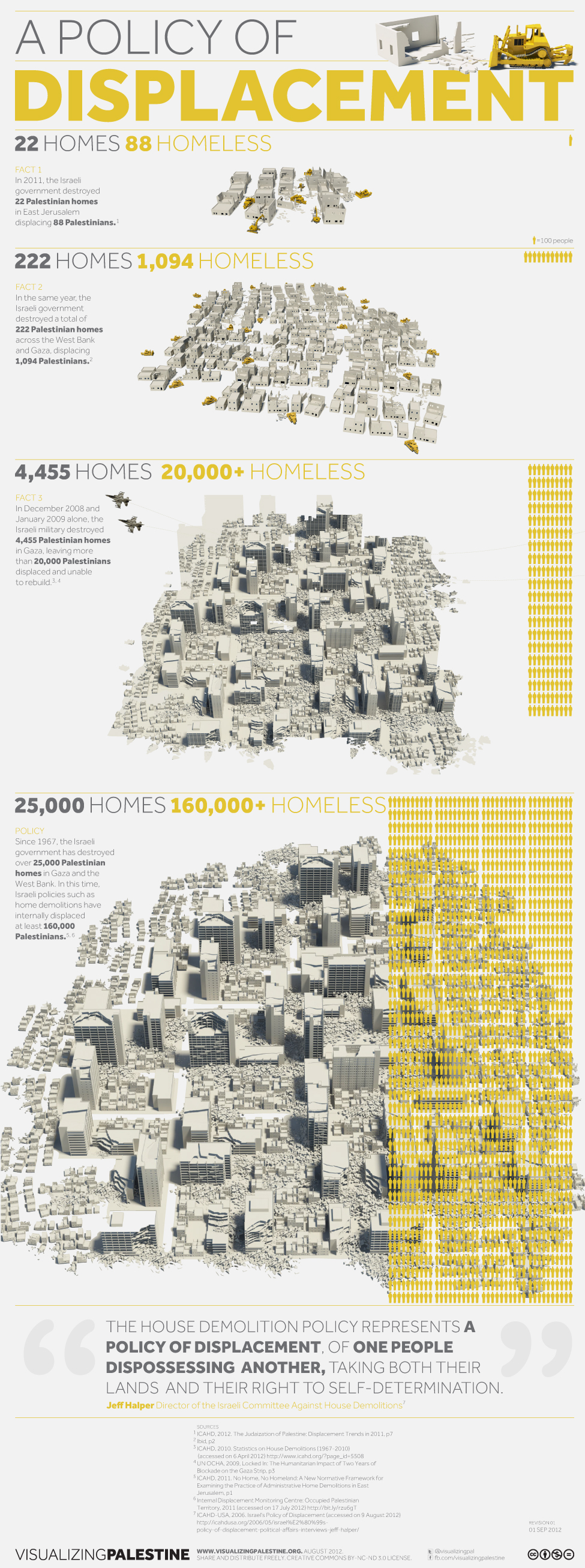 A Policy of Displacement: Israeli House Demolitions in Gaza and the West Bank