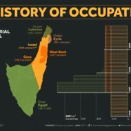 History of Occupation