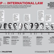 Trump vs International Law