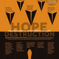 Hope / Destruction: Holding Israel's Elbit Systems to Account